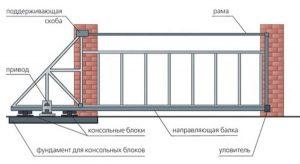 Структура въездных ворот
